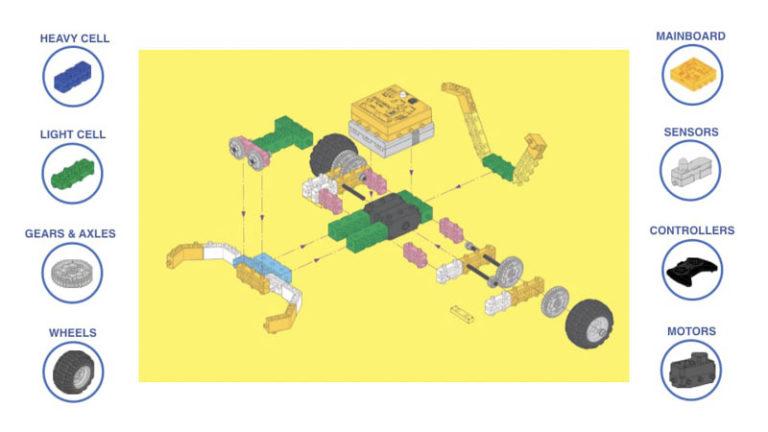 STEM Robotics Kit for Kids | RoboThink